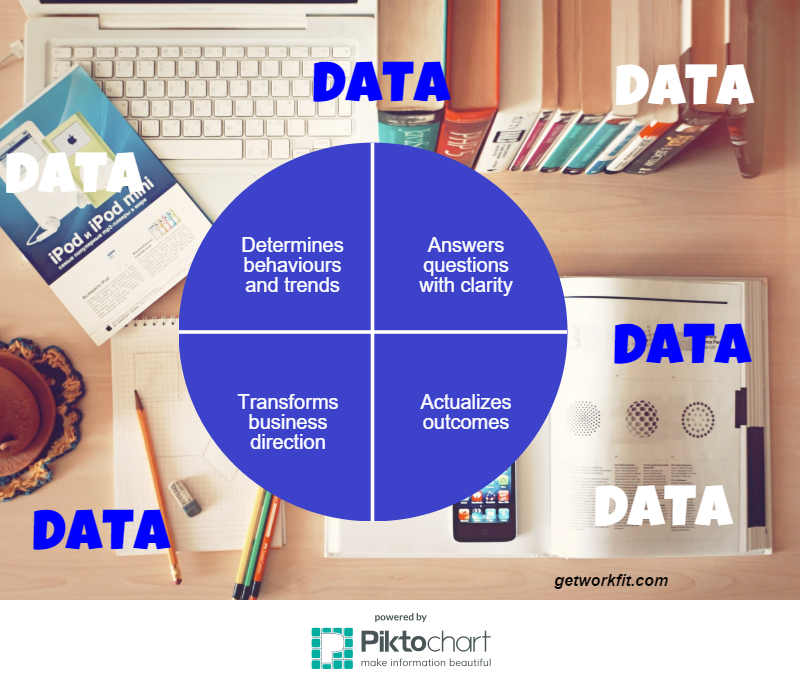 data helps determine strategy